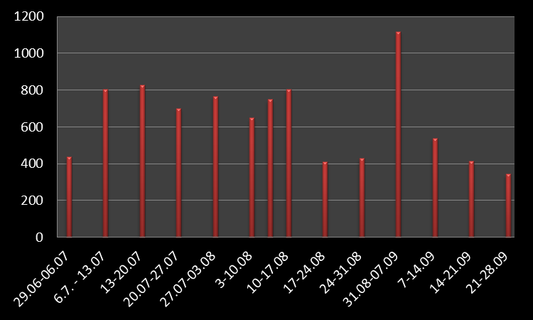 west-ranga-graph